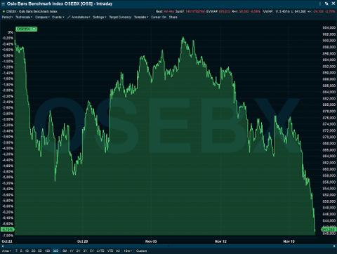 NEDGANG: Oslo børs hadde tirsdag sin verste dag på to og et halvt år, siden Brexit-avstemningen i juni 2016. (Foto: Infront)