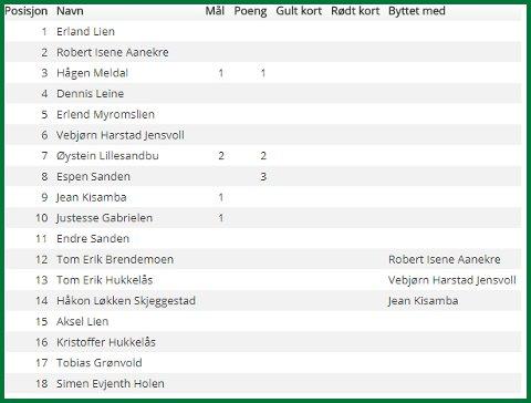 KAMPFAKTA. Kvam - Heidal, 16.06.2016, GD-Ligaen. Pauseresultat: 2-0. Sluttresultat 5-3.