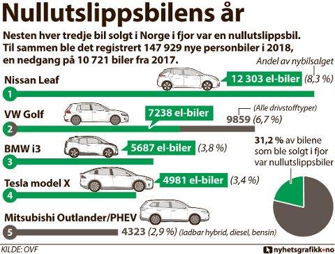 Nesten hver tredje bil solgt i Norge i fjor var en nullutslippsbil. Til sammen ble det registrert 147 929 nye personbiler i 2018, en nedgang på 10 721 biler.