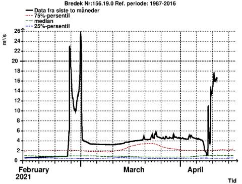 Denne grafen viser vannføringen ved NVEs målestasjon nært Bredek. En ser der at nivået på vannføringen i Stormdalsåga har økt betraktelig de siste dagene.