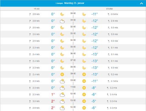 Yr og Storm melder om ganske forskjellige temperaturer på Prestmyra utenfor Kristiansund på mandag.