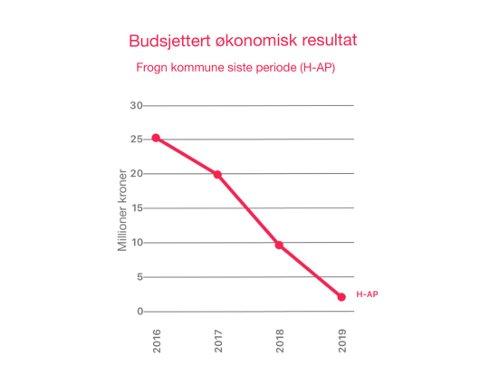 Budsjettert økonomisk resultat i siste kommunestyreperiode.