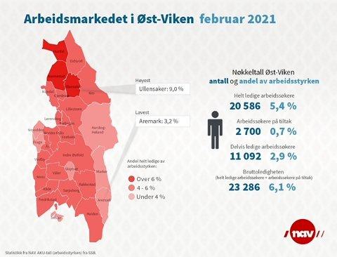 Tallene fra Øst-Viken viser at Østfold er mindre rammet av korona-effekter enn kommunene på Romerike som merker svikten rundt luftfart og Gardermoen.