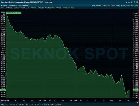 SVAK SVENSKEKRONE: Den svenske kronen har svekket med ni prosent mot den norske siden årsskiftet. Søndag kveld i forrige uke nådde den en foreløpig bunn på under 91,6 norske kroner for 100 svenske.