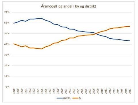 Grafen viser andelen personbiler i henholdsvis by og distrikt etter årsmodell, 1988-2017.