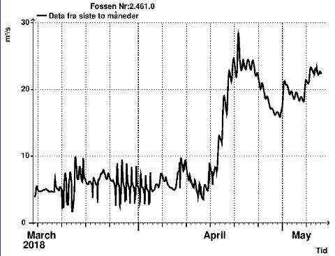 LITENSNØSMELTINGSEFFEKT:Vannføringa i Nitelva ved Fossen i Hakadal, der siste måling er gjort onsdag 9. mai klokka 05.00. Vannføringa er nå rundt 23 kubikkmeter i sekundet, og den kan bli dobbelt så stor før der er fare på ferde.