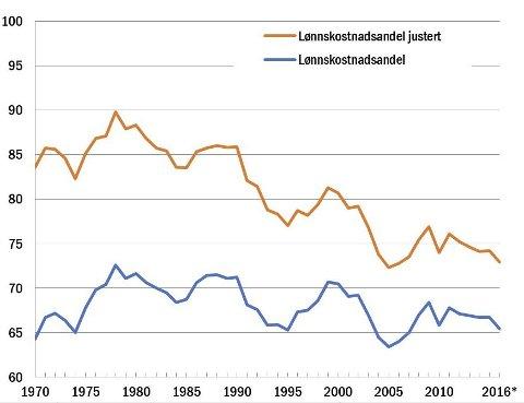 Den øverste grafen viser lønnskostnadsandel uten selvstendig næringsdrivende. Grafen er hentet fra Teknisk Beregningsutvalgs endelige rapport.