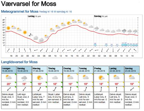 GRÅVÆR: Sommeren lar vente på seg, men lørdag får Moss en liten smakebit på sol og varmere vær.