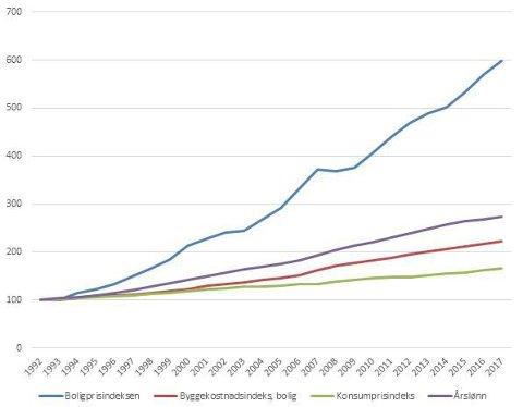 Dyrt: Kostnaden for å kjøpe bolig har økt med seks ganger siden 1992, mens kostnaden for å bygge bare har doblet seg. KILDE: SSB