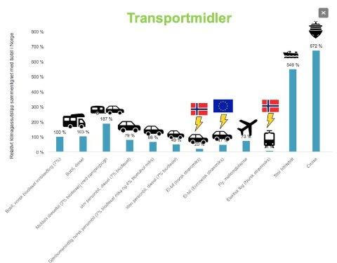 I denne tabellen vises relative klimagassutslipp etter transportmiddel per personkilometer. Bobil med 7 prosent biodiesel er 100 prosent til venstre. I de øvrige kolonnene vises avvik i forhold til dette.