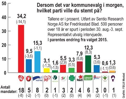 Ap-fall: Ny meningsmåling viser at Ap går kraftig tilbake. MDG og Rødt får derimot en stor fremgang.
