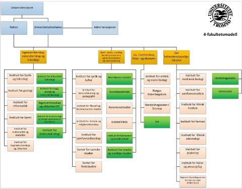 FORSLAGET: En firefakultetsmodell berører det meste av dagens struktur. I innstillingen fra direktøren foreslår man likevel fem fakulteter. Der Narvik beholder sin status som fakultet.
