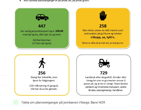 Planoverganger: Bane Nor SF jobber med å fjerne planoverganger langs jernbanenettet. Hyttekjøpene i Fjellveien ved Åneby er et ledd i å fjerne usikrede overganger for fotgjengere.