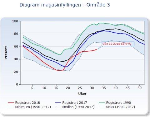 Dette diagrammet viser fyllingsgraden i alle vannmagasinene i Nord-Norge og Trøndelag. Den røde linjen er årets vannbeholdning. De siste fem ukene har beholdningen gått under det som er tidligere bunnrekorde. Den grønne linjen viser vannbeholdningen i 1990. Den svarte linjen er gjennomsnittet for alle år siden 1990. Diagrammet er hentet fra NVEs nettsider.