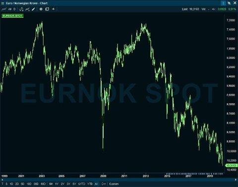 KRONESMELL: Når denne grafen faller, svekker krona seg. Den har aldri vært lavere mot euro enn nå. Foto: Infront