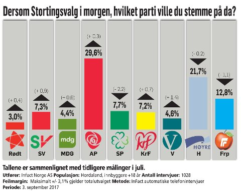 Stortingsvalgmåling 2017 - september, Infact.