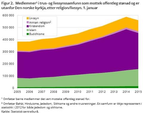 I sekkebetegnelsen Kristendom, inkluderer blant annet Den katolske kirke, pinsemenigheter og lignende som ikke inngår i Den norske kirken.