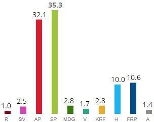 BUSKERUD VALGKRETS: Eksempel på valgkrets hvor Senterpartiet er størst