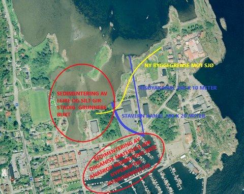 Sedimentering av leire/silt mot nord og av organiske materialer mot sør - rødt Ny byggegrense mot sjø – gult Bred (20 m.) og smal (10 m.) kanal i blått