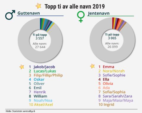 POPULÆRE: Dette var de mest populære navnene i 2019.