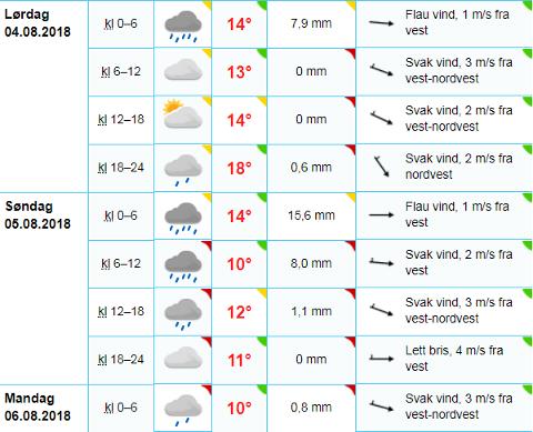 Både temperaturer og nedbørsmengde endrer seg i helgen. Screenshot: yr.no