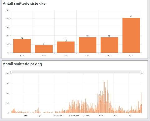 ØKER: Smittetrenden peker oppover i Lillestrøm kommune. Onsdag ble det registrert 41 nye smittede. Slike tall har storkommunen kun sett i den verste periode i mars og april i år.