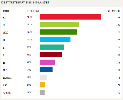 Resultatene fra «Barnas valg» på barne- og ungdomstrinnet i Innlandet. Foto: Skjerdump: reddbarna.no
