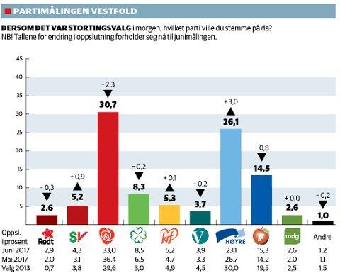 AP STØRST: Høyre fortsetter fremgangen, Ap går mest tilbake på meningsmålingen.
