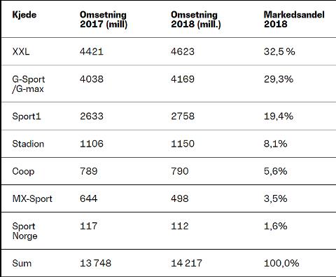 XXL og G-sport-butikkene er de klare markedslederne blant sportskjedene, og XXL dro i fjor fra i front.