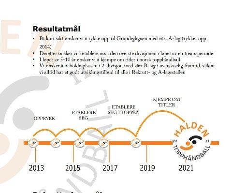 ALLE MÅL NÅDD: Halden Topphåndball satte seg fire konkrete resultatmål i 2011. Åtte år senere er alle mål innfridd.