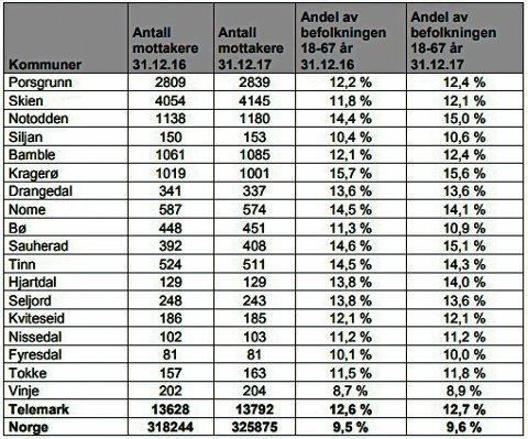 DIN KOMMUNE: Tabellen viser mottakere av uføre i Telemark for siste kvartal av 2017.