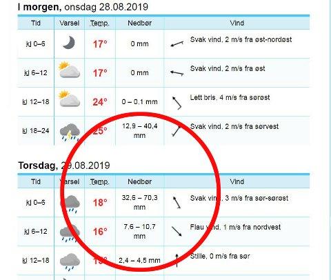 REGNSKYLL: Yr melder opp mot 120 millimeter nedbør på 18 timar i Gaular. Varselet for andre stader i Sunnfjord er mykje likt.