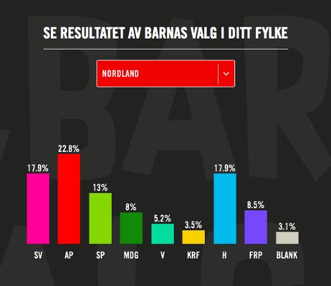 Resultatene for Nordland.