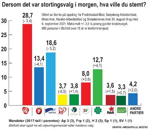 2021 september meningsmåling