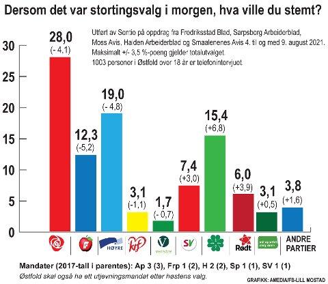Slik er tallenes tale en måned før stortingsvalget. Sp, SV og Rødt kan vise til en kraftig framgang på denne målingen sammenliknet med valgresultatet for fire år siden.