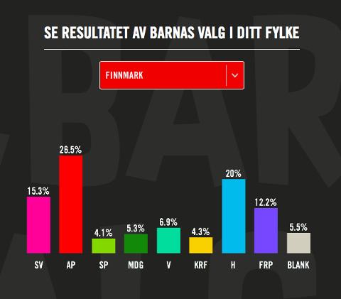 Resultatene for Finnmark