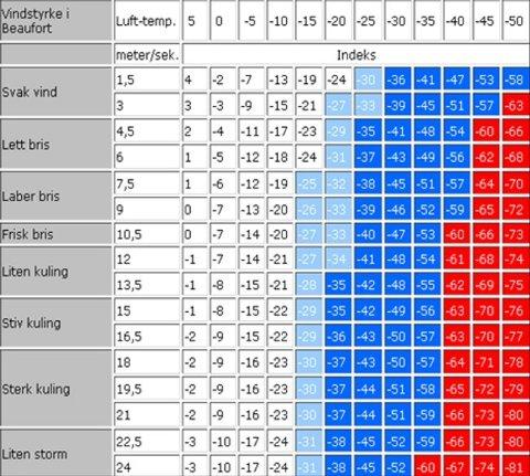 SÅ KALDT FØLES DET: Denne tabellen viser eksempler på hvor kaldt været føles ved ulike vindstyrker og temperaturer. Tabell: Met.no