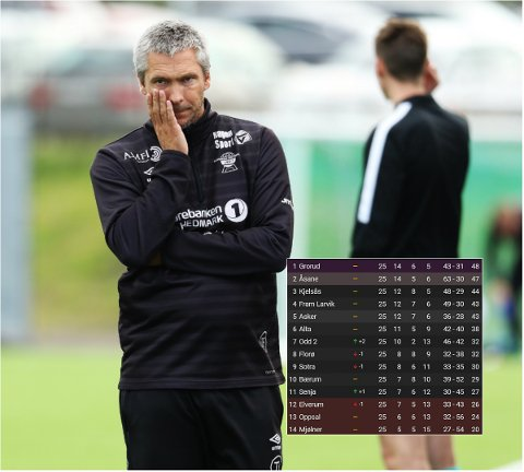 MÅ TA POENG: Elverum-trener Tore Fossum ser på en lite lystig tabell når en serierunde gjenstår. De hvite og svarte må ta minimum ett poeng mot Åsane, og håpe på hjelp i nord.