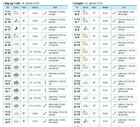 Vind og regn: Yr.no melder mye vind og regn i Rakkestad.