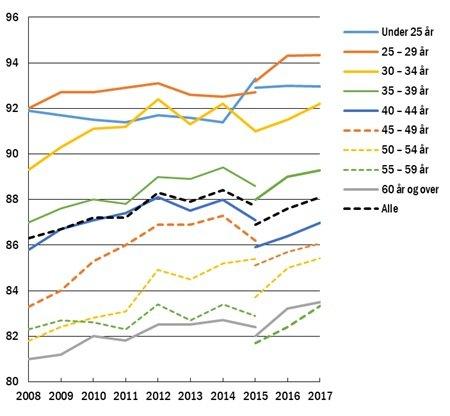 Jo yngre man er, jo likere lønn har menn og kvinner.