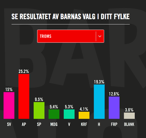 Resultatene for Troms