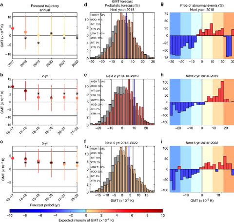 """Denne illustrasjonen fra forskningsrapporten viser noen av modellene og beregningen av sannsynligheten for såkalte unormale hendelser, """"abnormal events"""", de neste årene. Nature.com"""