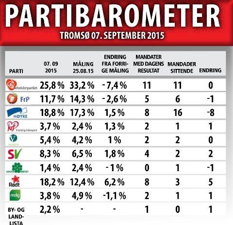MENINGSMÅLING: Siste meningsmåling i Tromsø, presentert 7. september - ei uke før valget. Utført av InFact for Nordlys. Populasjon           Tromsø, innbyggere +18 år, utvalg 1.029, vektet for Kjønn, alder og partivalg stortingsvalg 2013. Feilmargin på maksimalt +/- 3,1 %-poeng, tatt opp 4. september.