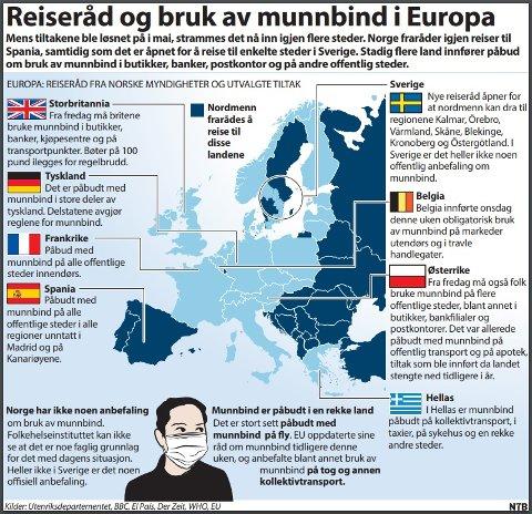Mens tiltakene ble løsnet på i mai, strammes det nå inn igjen flere steder. Norge fraråder igjen innreise til Spania, samtidig som det er åpnet for å reise til enkelte steder i Sverige. Stadig flere land innfører påbud om bruk av munnbind i butikker, baker, postkontor og på andre offentlige steder.