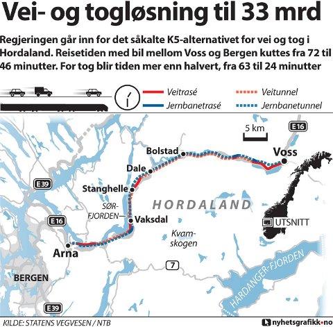 Regjeringen går inn for det såkalte K5-alternativet for vei og tog i Hordaland. Reisetiden med bil mellom Voss og Bergen kuttes fra 72 til 46 minutter. For tog blir tiden mer enn halvert, fra 63 til 24 minutter.