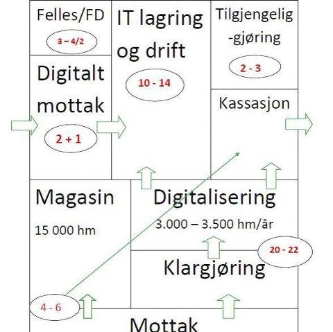 Helsearkiv: Oversikt over stillingsbehov knyttet til oppgaver i Norsk helsearkiv.