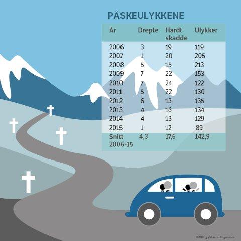 Påska er ei utsett tid for ulykker. Sjølv om talet på ulykker gjekk ned i fjor, er det all grunn til å vere aktsam i trafikken. Alle tal: landsbasis.