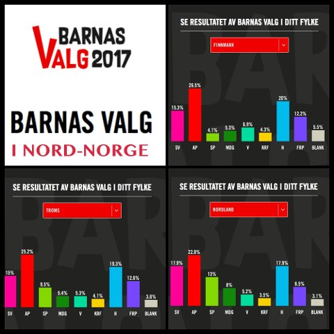 Resultatene for Nord-Norge.