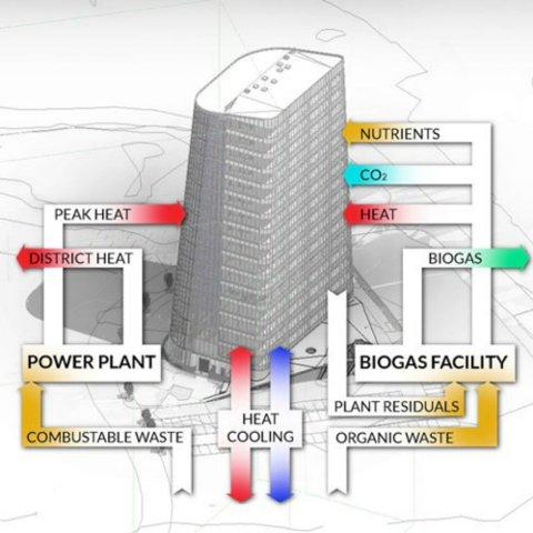 Teknologien i Plantagon bygger på kjente prinsipper - det som er nytt er å anvende dem i et høyhus.