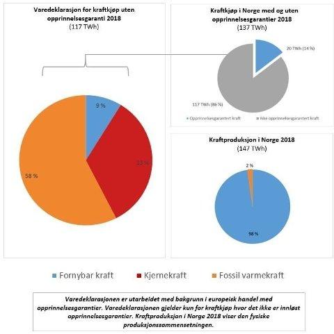 Selv om 98 prosent av strømproduksjonen i Norge er fornybar, mener EU og NVE at nesten 60 prosent av strømmen du bruker er fra fossile kilder som kull og gass.